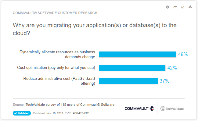 Simplifying Application Migration to the Cloud