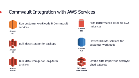 Commvault Integration with AWS Services