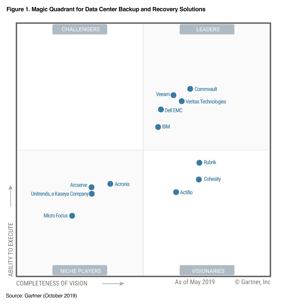 Gartner Magic Quadrant for Data Center Backup and Recovery Solutions