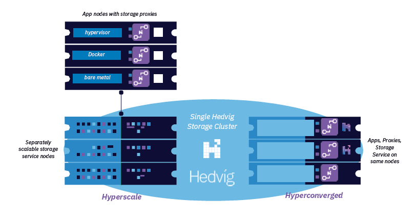 Hyperscale and hyperconverged deployment options