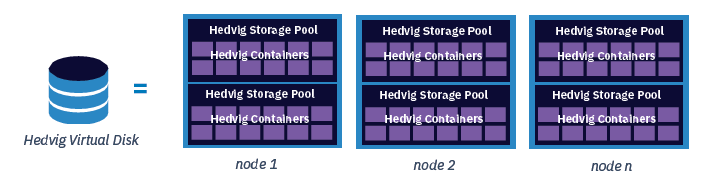 Hedvig Distributed Storage Platform abstractions: Virtual Disks, Containers, Storage Pools
