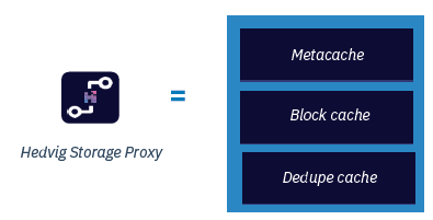 Hedvig Storage Proxy caching mechanisms