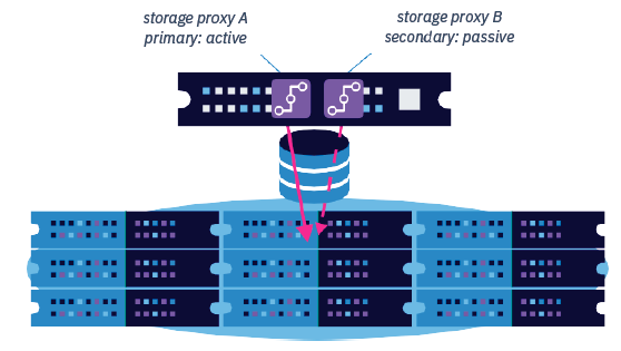Hedvig Storage Proxy high availability
