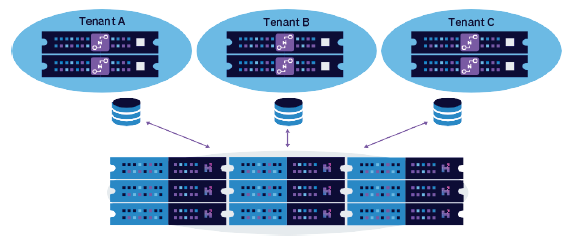 Hedvig multitenancy capability: Dedicated storage proxies