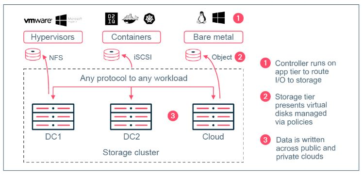 What is the Hedvig Distributed Storage Platform?