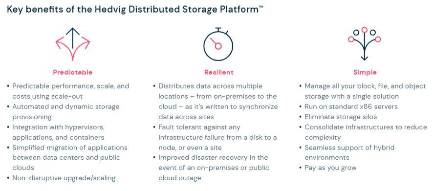 Key benefits of the hedvig Distributed Storage Platform