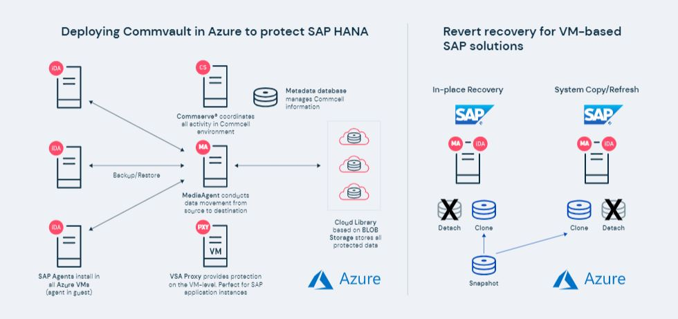 Deploying Commvault in Azure to protect SAP HANA. Also reverting recovery for VM-based SAP solutions.