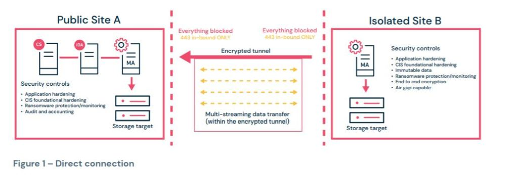Direct connection for data isolation