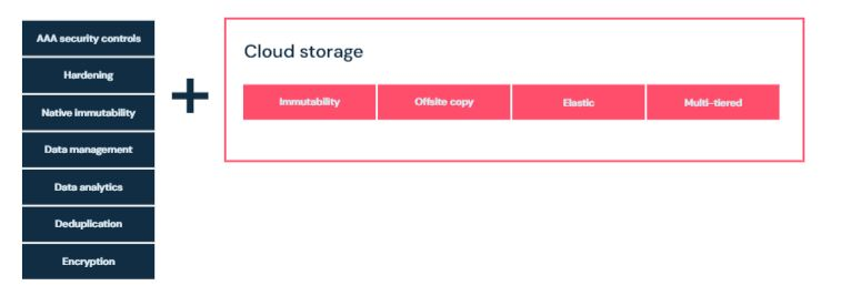 Immutable Backups To The Cloud