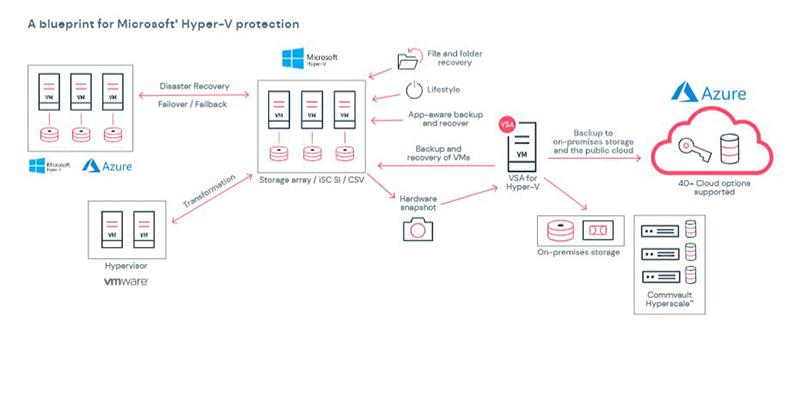 A blueprint for Microsoft Hyper-V protection