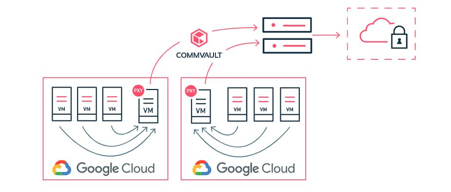 Commvault and its Virtual Server Agent (VSA) technology integrate into the Google Compute Engine.