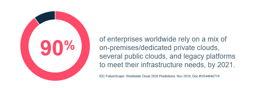 90% of enterprises worldwide rely on a mix of on-premises/dedicated clouds, several public clouds, and legacy platforms to meet their infrastructure needs, by 2021.