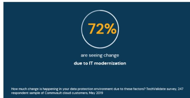 The pay-as-you-go nature of cloud fits into IT modernization goals.  In a recent survey, 72% of Commvault cloud customers said their data protection environment is changing due to IT modernization.