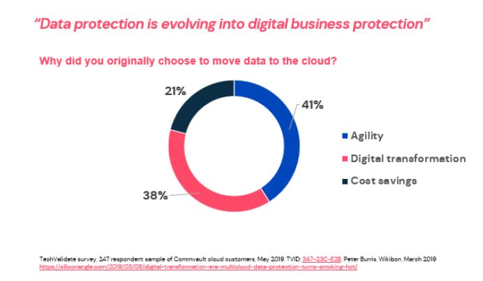 In a recent survey of Commvault cloud customers, we asked why you originally chose to move data to the cloud.