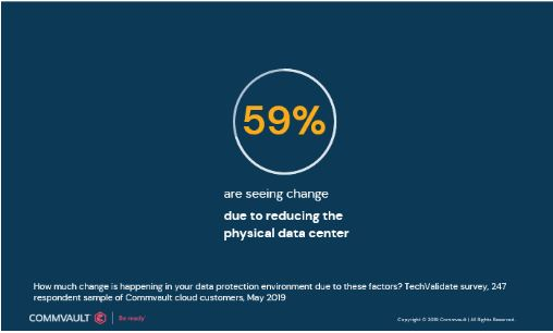 In a recent survey, 59% of Commvault cloud customers said their data protection environment is seeing changes from efforts to reduce the physical data center.