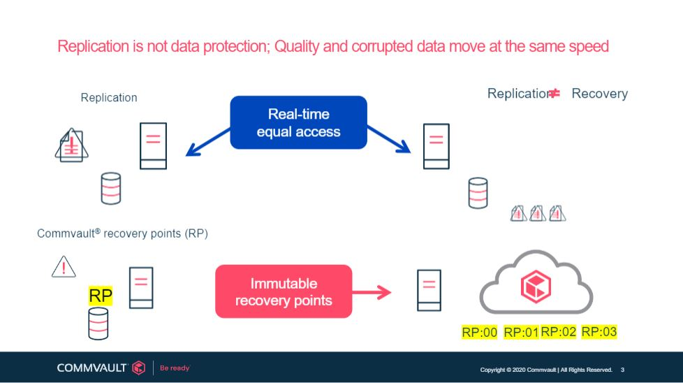 Replication is not the same as data protection. With a cloud backup solution, the backup data can be held in immutable recovery points.
