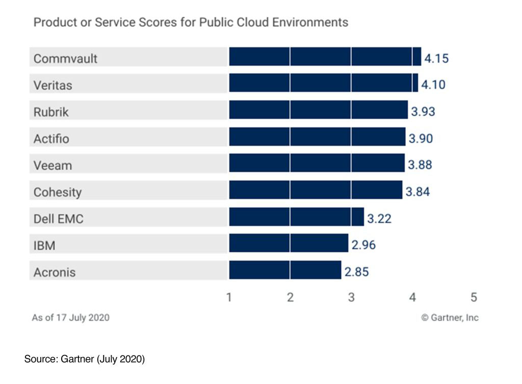 Gartner product or service scores for public cloud environments (July 2020)
