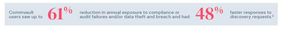 Commvault users saw up to 61% reduction in annual exposure to compliance or audit failures and/or data theft and breach and had 48% faster responses to discovery requests.