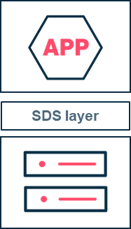 Software-Defined Storage